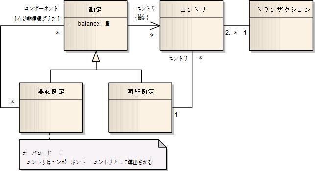 アナリシスパターン